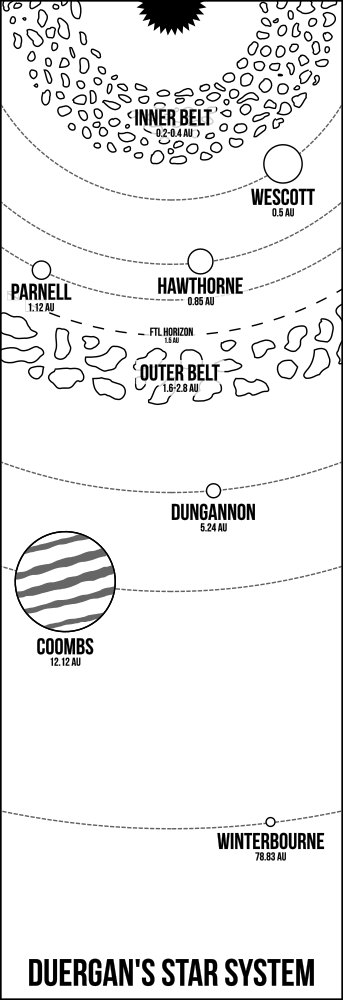 Schematic map of the star system with the star at the top and each of the planets and asteroid belts as described in the text